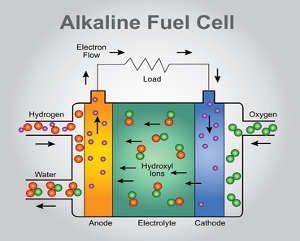 Brennstoffzelle / Wasserstoffbrennstoffzelle