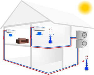 Lüftungssysteme für Gebäude
